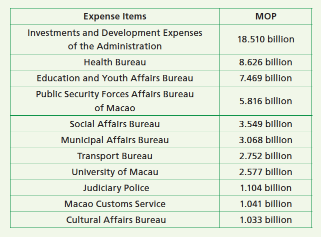 Macao's proposed budget for 2021